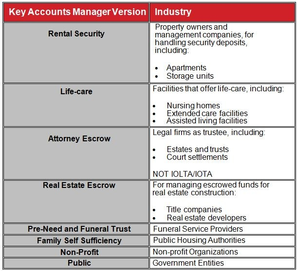Key Accounts Manager specific industries