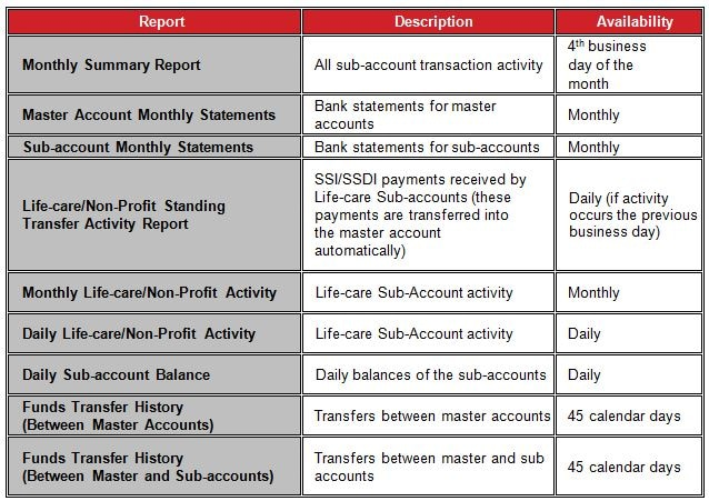 Key Accounts Manager Reports